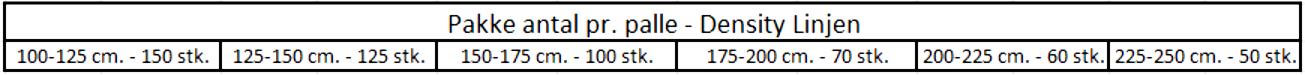Density-Linjen - Pakkeantal