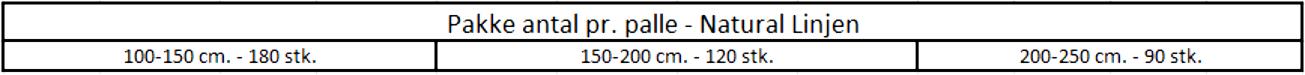 Natural-linjen - Pakkeantal